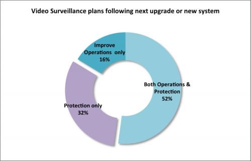 future-video-surveillance-plans-chart